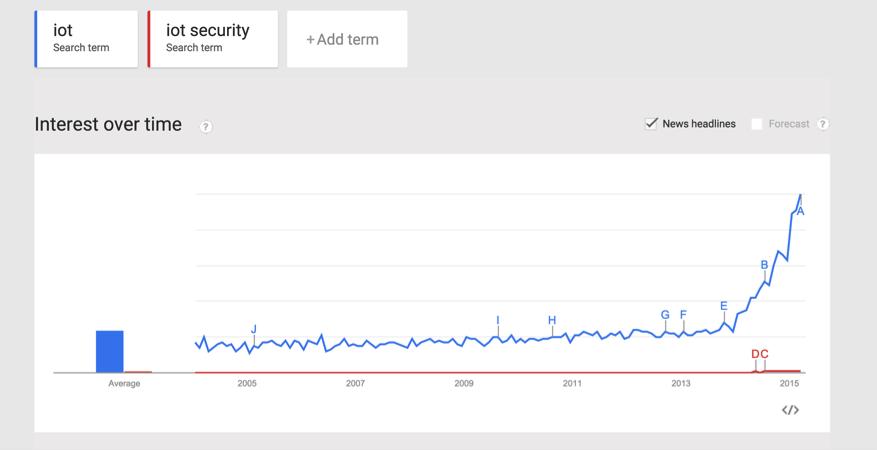 IoT Security Attify