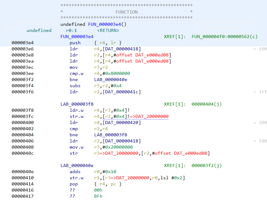 Unresolved addresses in the disassembly listing
